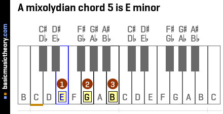 A mixolydian chord 5 is E minor