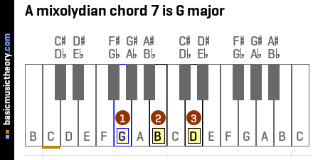 A mixolydian chord 7 is G major
