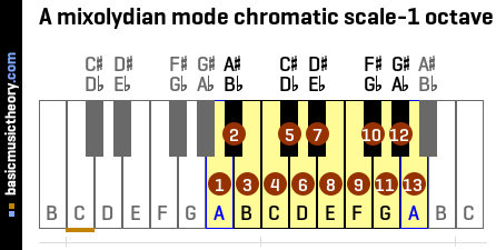 A mixolydian mode chromatic scale-1 octave
