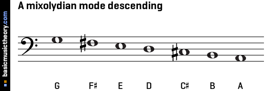 A mixolydian mode descending
