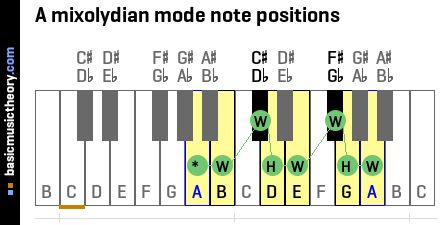 A mixolydian mode note positions
