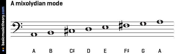 A mixolydian mode
