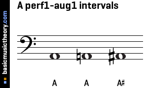 A perf1-aug1 intervals