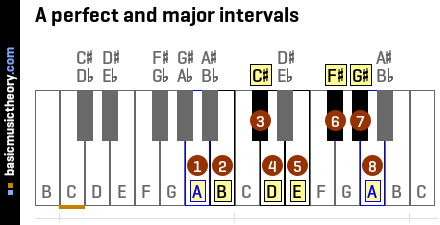 A perfect and major intervals