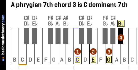 A phrygian 7th chord 3 is C dominant 7th