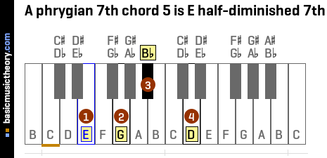 A phrygian 7th chord 5 is E half-diminished 7th