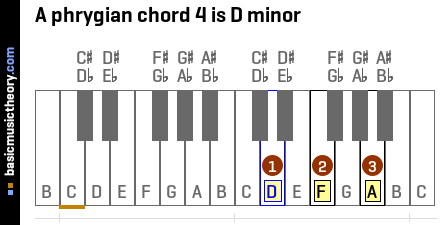A phrygian chord 4 is D minor