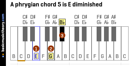 A phrygian chord 5 is E diminished