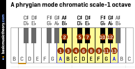 A phrygian mode chromatic scale-1 octave