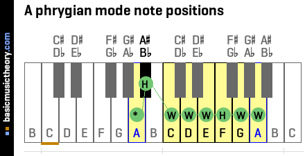 A phrygian mode note positions