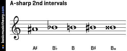A-sharp 2nd intervals