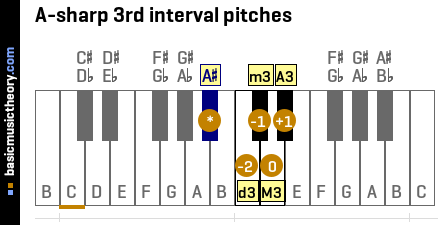 A-sharp 3rd interval pitches