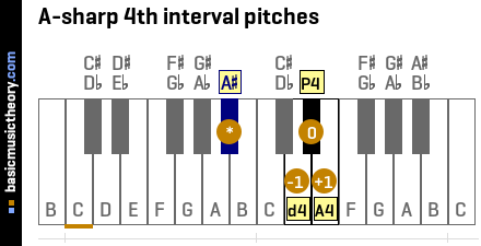 A-sharp 4th interval pitches