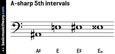A-sharp 5th intervals