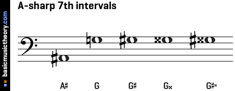 A-sharp 7th intervals