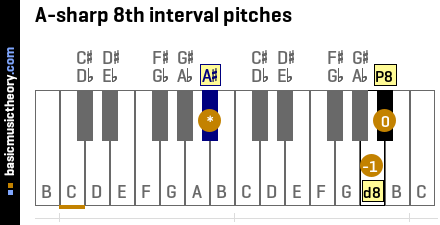 A-sharp 8th interval pitches