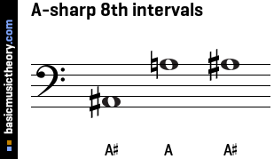 A-sharp 8th intervals