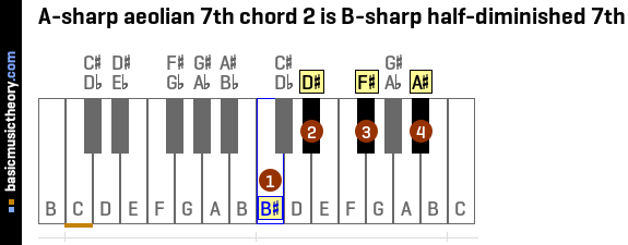 A-sharp aeolian 7th chord 2 is B-sharp half-diminished 7th