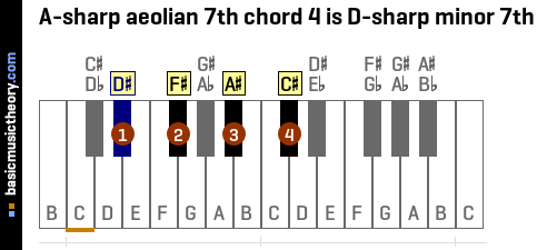 A-sharp aeolian 7th chord 4 is D-sharp minor 7th