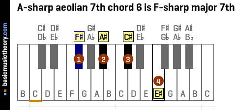 A-sharp aeolian 7th chord 6 is F-sharp major 7th