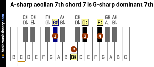 A-sharp aeolian 7th chord 7 is G-sharp dominant 7th