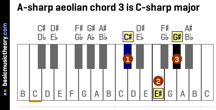 A-sharp aeolian chord 3 is C-sharp major