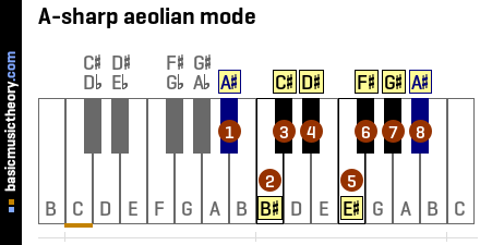 A-sharp aeolian mode