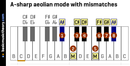 A-sharp aeolian mode with mismatches