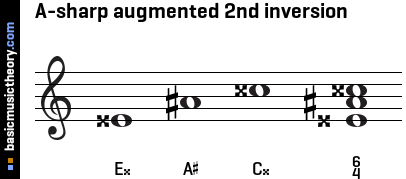 A-sharp augmented 2nd inversion