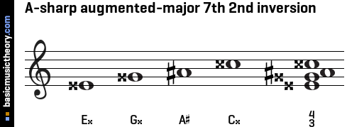 A-sharp augmented-major 7th 2nd inversion