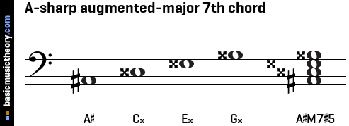 A-sharp augmented-major 7th chord