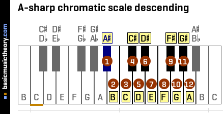 A-sharp chromatic scale descending
