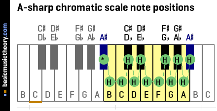 A-sharp chromatic scale note positions