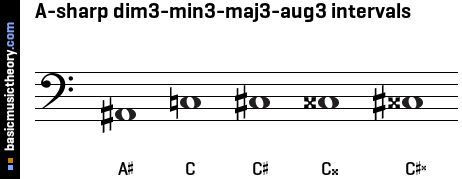 A-sharp dim3-min3-maj3-aug3 intervals