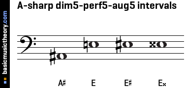 A-sharp dim5-perf5-aug5 intervals
