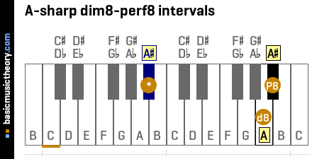 A-sharp dim8-perf8 intervals