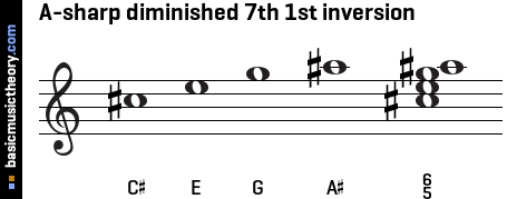 A-sharp diminished 7th 1st inversion