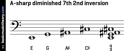 A-sharp diminished 7th 2nd inversion
