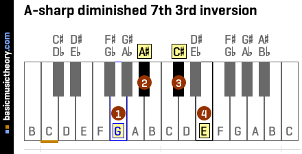 A-sharp diminished 7th 3rd inversion