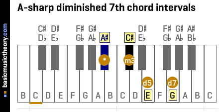 A-sharp diminished 7th chord intervals