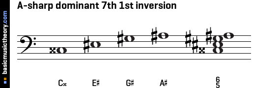 A-sharp dominant 7th 1st inversion
