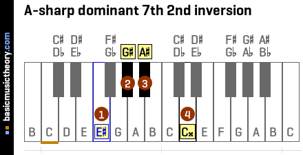 A-sharp dominant 7th 2nd inversion
