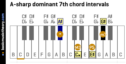 A-sharp dominant 7th chord intervals