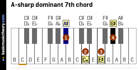 A-sharp dominant 7th chord