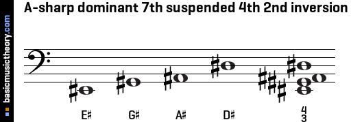 A-sharp dominant 7th suspended 4th 2nd inversion