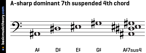 A-sharp dominant 7th suspended 4th chord
