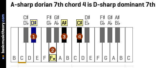 A-sharp dorian 7th chord 4 is D-sharp dominant 7th