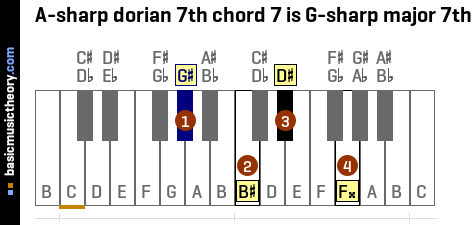 A-sharp dorian 7th chord 7 is G-sharp major 7th