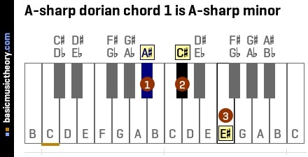 A-sharp dorian chord 1 is A-sharp minor