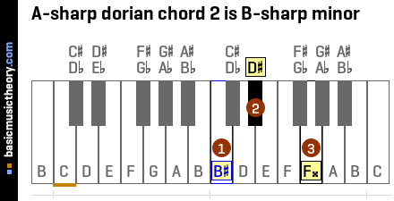 A-sharp dorian chord 2 is B-sharp minor